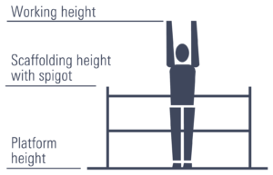 working height diagram